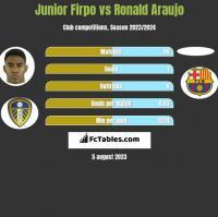 Junior Firpo vs Ronald Araujo h2h player stats