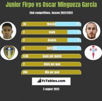 Junior Firpo vs Oscar Mingueza Garcia h2h player stats