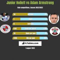 Junior Hoilett vs Adam Armstrong h2h player stats