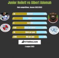 Junior Hoilett vs Albert Adomah h2h player stats