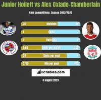 Junior Hoilett vs Alex Oxlade-Chamberlain h2h player stats
