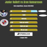 Junior Hoilett vs Aron Gunnarsson h2h player stats