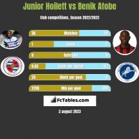 Junior Hoilett vs Benik Afobe h2h player stats