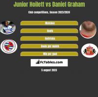 Junior Hoilett vs Daniel Graham h2h player stats