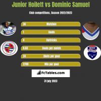 Junior Hoilett vs Dominic Samuel h2h player stats