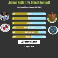 Junior Hoilett vs Elliott Bennett h2h player stats