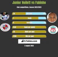 Junior Hoilett vs Fabinho h2h player stats