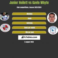 Junior Hoilett vs Gavin Whyte h2h player stats