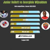 Junior Hoilett vs Georginio Wijnaldum h2h player stats