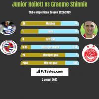 Junior Hoilett vs Graeme Shinnie h2h player stats