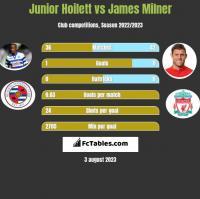Junior Hoilett vs James Milner h2h player stats