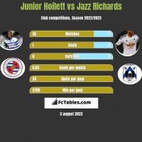 Junior Hoilett vs Jazz Richards h2h player stats