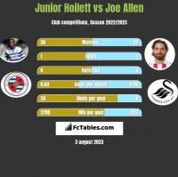 Junior Hoilett vs Joe Allen h2h player stats