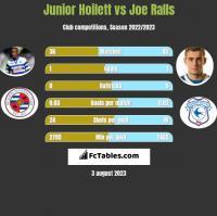 Junior Hoilett vs Joe Ralls h2h player stats