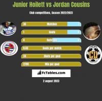 Junior Hoilett vs Jordan Cousins h2h player stats