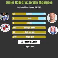 Junior Hoilett vs Jordan Thompson h2h player stats