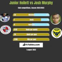 Junior Hoilett vs Josh Murphy h2h player stats