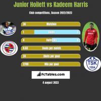 Junior Hoilett vs Kadeem Harris h2h player stats