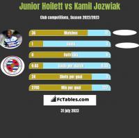 Junior Hoilett vs Kamil Jozwiak h2h player stats