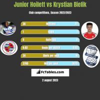 Junior Hoilett vs Krystian Bielik h2h player stats