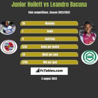 Junior Hoilett vs Leandro Bacuna h2h player stats