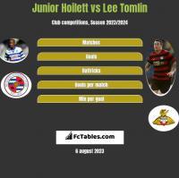 Junior Hoilett vs Lee Tomlin h2h player stats