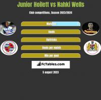 Junior Hoilett vs Nahki Wells h2h player stats