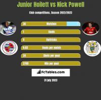 Junior Hoilett vs Nick Powell h2h player stats