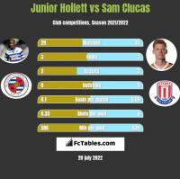 Junior Hoilett vs Sam Clucas h2h player stats