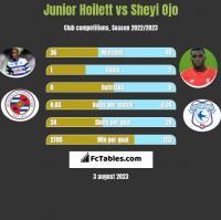Junior Hoilett vs Sheyi Ojo h2h player stats