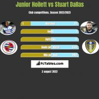 Junior Hoilett vs Stuart Dallas h2h player stats