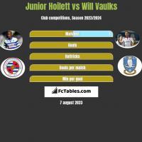 Junior Hoilett vs Will Vaulks h2h player stats