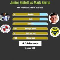 Junior Hoilett vs Mark Harris h2h player stats