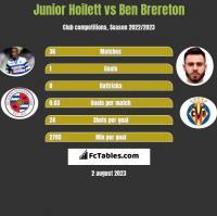 Junior Hoilett vs Ben Brereton h2h player stats