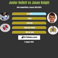 Junior Hoilett vs Jason Knight h2h player stats
