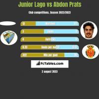 Junior Lago vs Abdon Prats h2h player stats