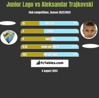 Junior Lago vs Aleksandar Trajkovski h2h player stats
