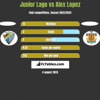 Junior Lago vs Alex Lopez h2h player stats
