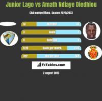 Junior Lago vs Amath Ndiaye Diedhiou h2h player stats