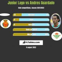 Junior Lago vs Andres Guardado h2h player stats