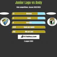 Junior Lago vs Andy h2h player stats