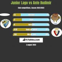 Junior Lago vs Ante Budimir h2h player stats