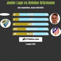 Junior Lago vs Antoine Griezmann h2h player stats