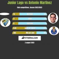 Junior Lago vs Antonio Martinez h2h player stats