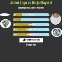 Junior Lago vs Borja Mayoral h2h player stats