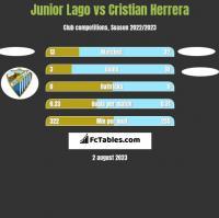 Junior Lago vs Cristian Herrera h2h player stats