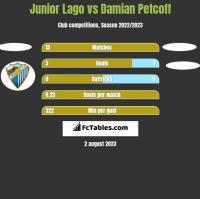 Junior Lago vs Damian Petcoff h2h player stats