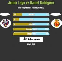 Junior Lago vs Daniel Rodriguez h2h player stats