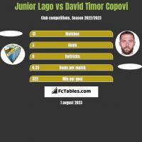 Junior Lago vs David Timor Copovi h2h player stats