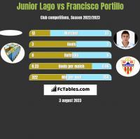 Junior Lago vs Francisco Portillo h2h player stats